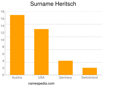 Surname Heritsch