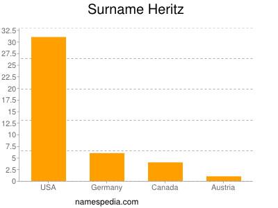 Surname Heritz