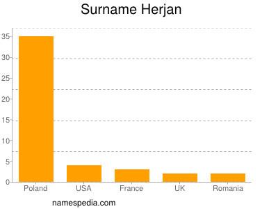 Surname Herjan