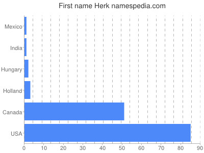 Given name Herk