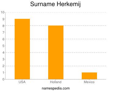 Surname Herkemij