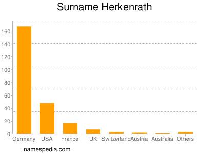 Surname Herkenrath
