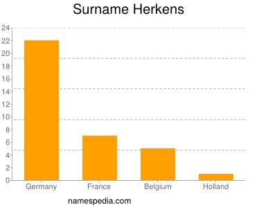 Surname Herkens
