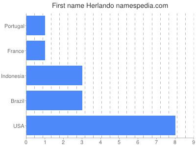 Given name Herlando