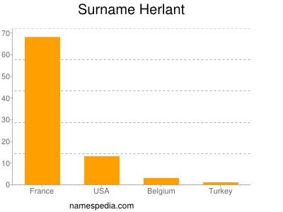Surname Herlant