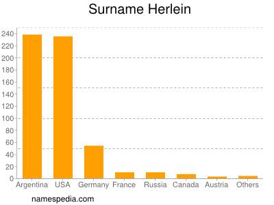Surname Herlein