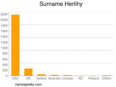 Surname Herlihy