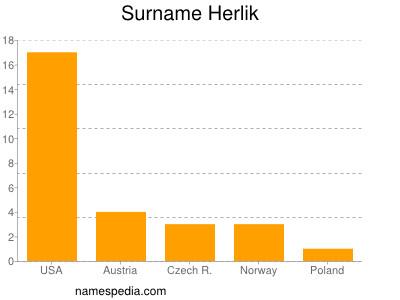 Surname Herlik