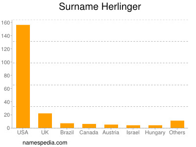 Surname Herlinger