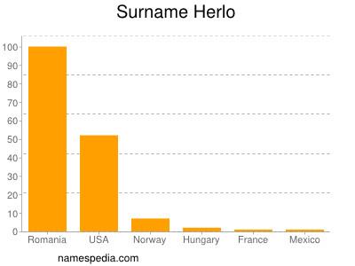 Surname Herlo