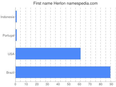 Given name Herlon
