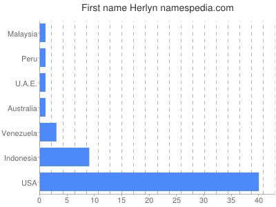 Given name Herlyn