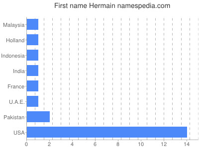 Given name Hermain