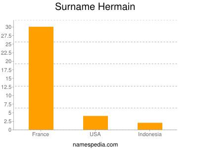 Surname Hermain