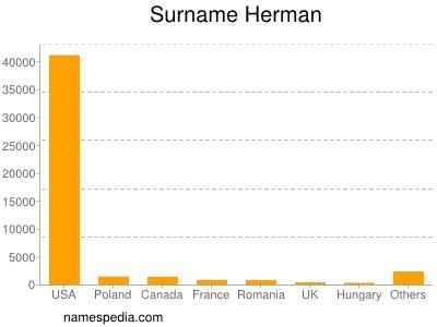 Surname Herman