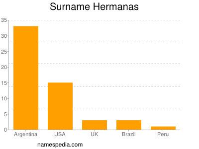 Surname Hermanas