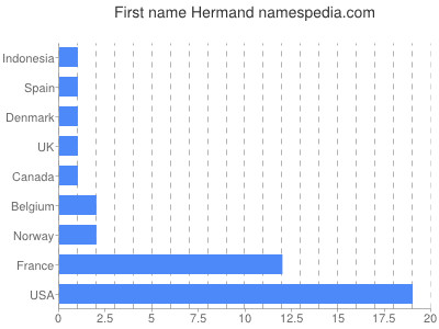 Given name Hermand