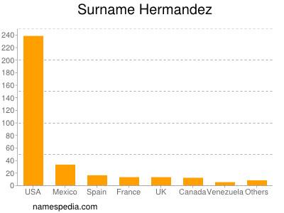 Surname Hermandez