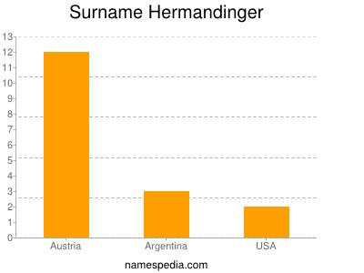 Surname Hermandinger