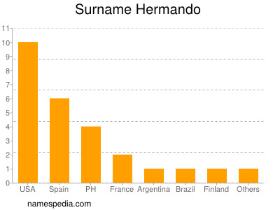 Surname Hermando