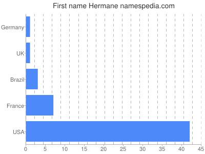 Given name Hermane