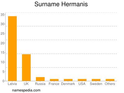 Surname Hermanis