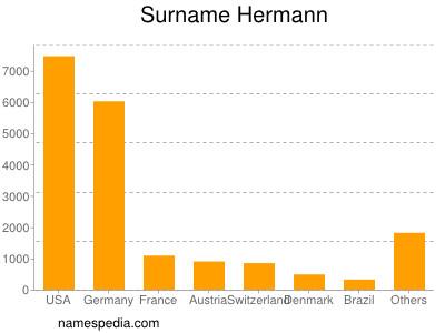 Surname Hermann