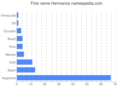 Given name Hermanos