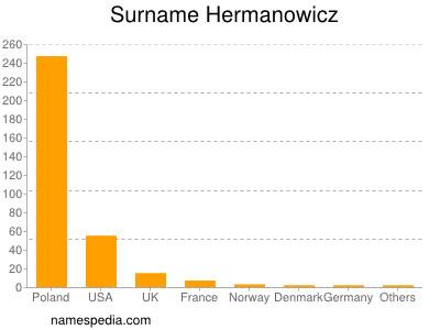 Surname Hermanowicz