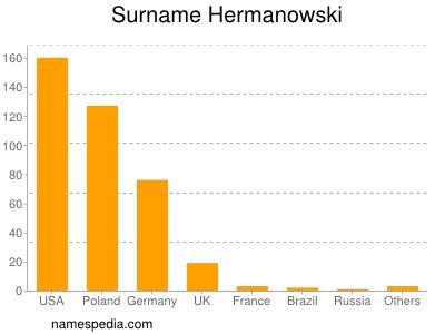 Surname Hermanowski