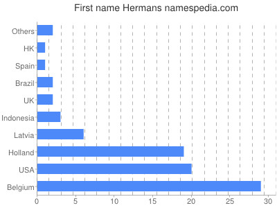 Given name Hermans