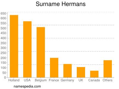 Surname Hermans