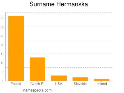 Surname Hermanska