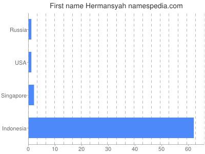 Given name Hermansyah