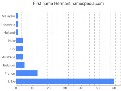 Given name Hermant
