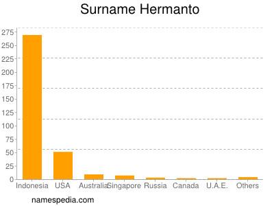 Surname Hermanto