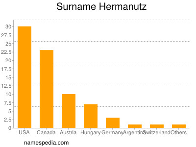 Surname Hermanutz