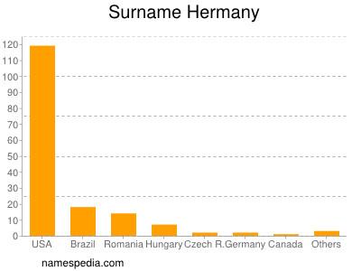 Surname Hermany