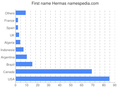 Given name Hermas
