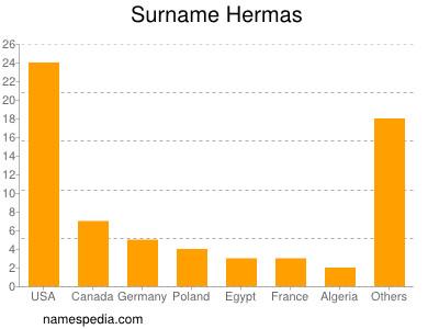 Surname Hermas