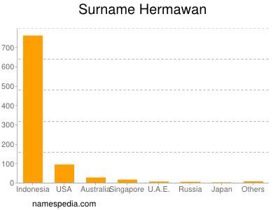 Surname Hermawan