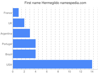 Given name Hermegildo