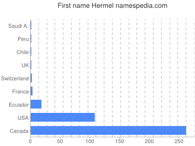 Given name Hermel