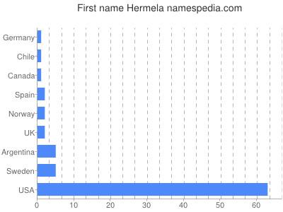 Given name Hermela