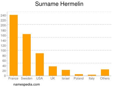 Surname Hermelin
