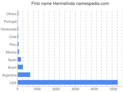 Given name Hermelinda