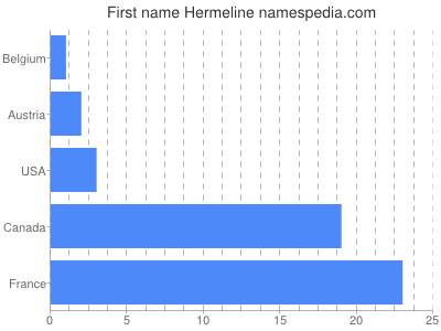Given name Hermeline