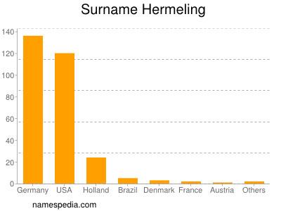 Surname Hermeling