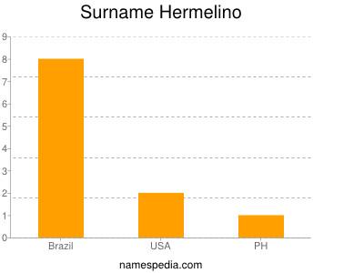 Surname Hermelino