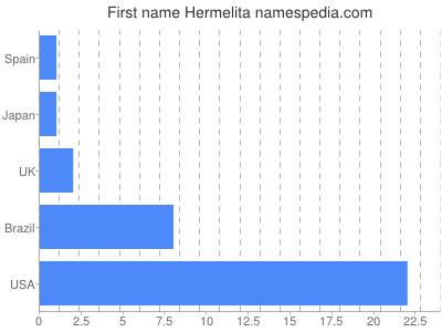 Given name Hermelita